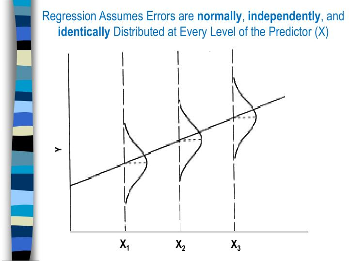 Regression Assumes Errors are