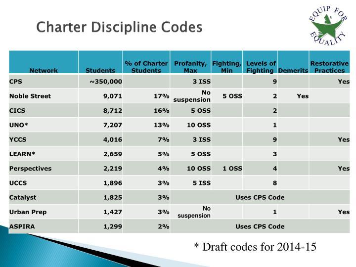 Charter Discipline Codes