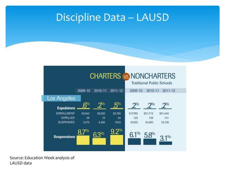 Discipline Data – LAUSD