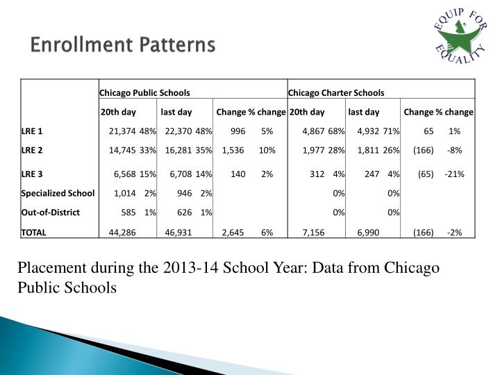 Enrollment Patterns