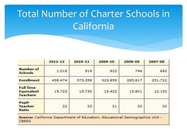 Total Number of Charter Schools in California