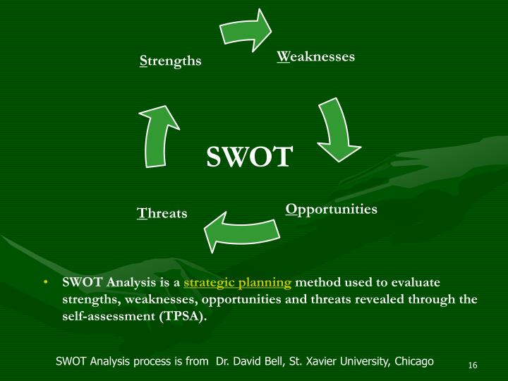 SWOT Analysis is a