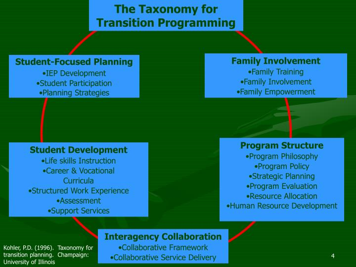 The Taxonomy for Transition Programming