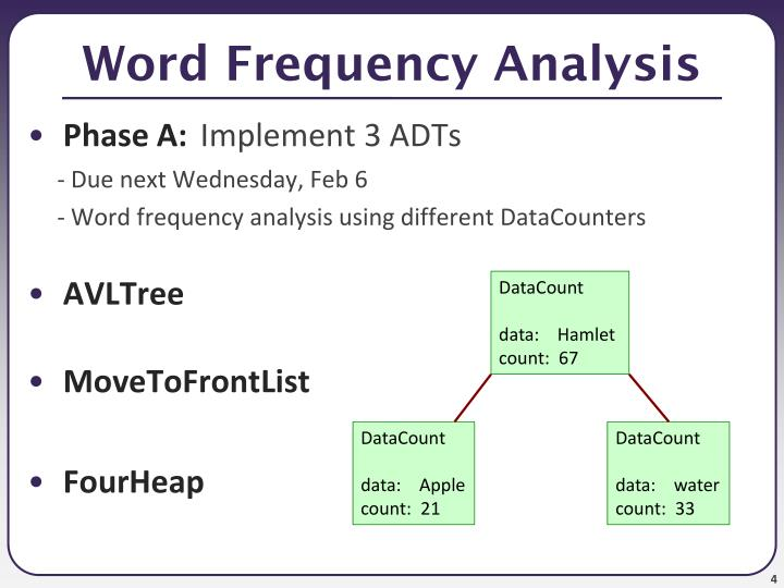 Word Frequency Analysis