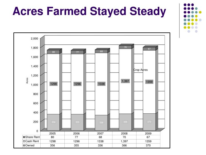 Acres Farmed Stayed Steady
