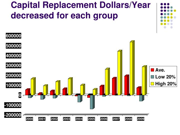 Capital Replacement Dollars/Year decreased for each group