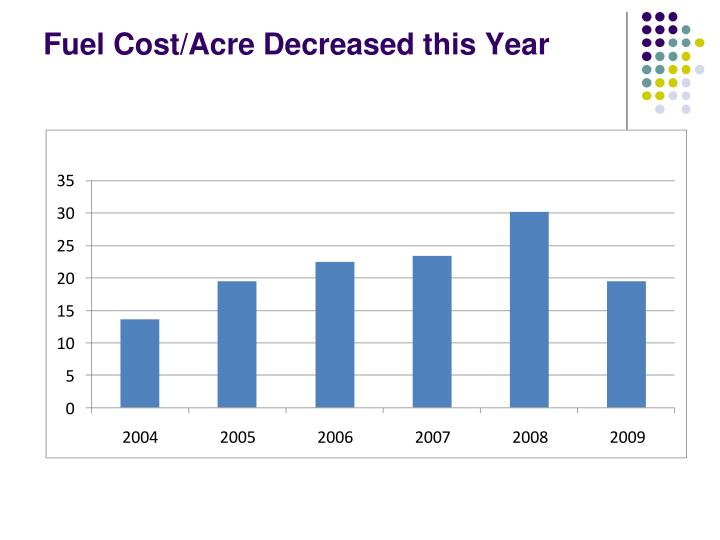 Fuel Cost/Acre Decreased this Year