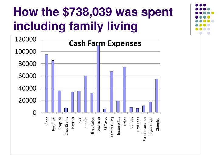 How the $738,039 was spent including family living