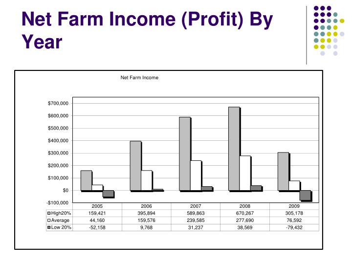 Net Farm Income (Profit) By Year