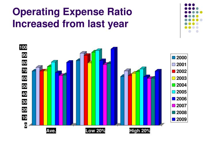 Operating Expense Ratio Increased from last year