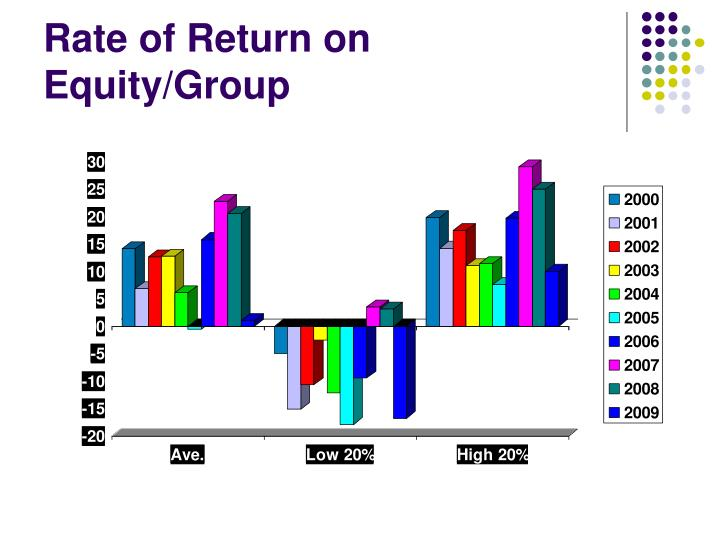 Rate of Return on Equity/Group
