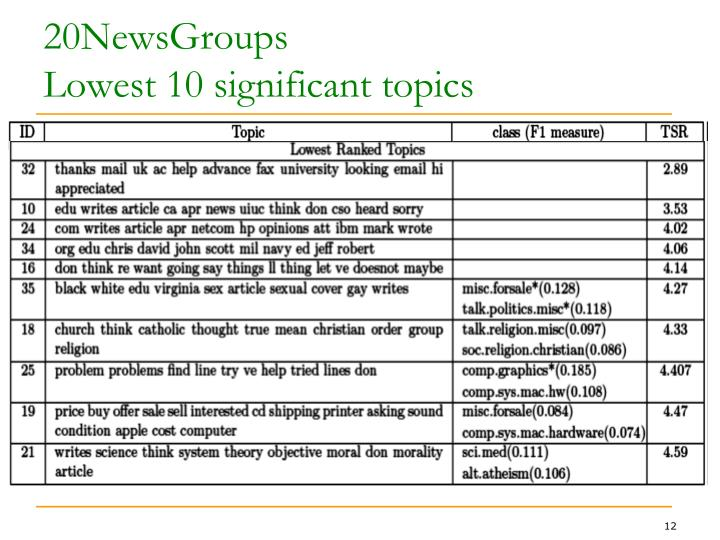 20NewsGroups