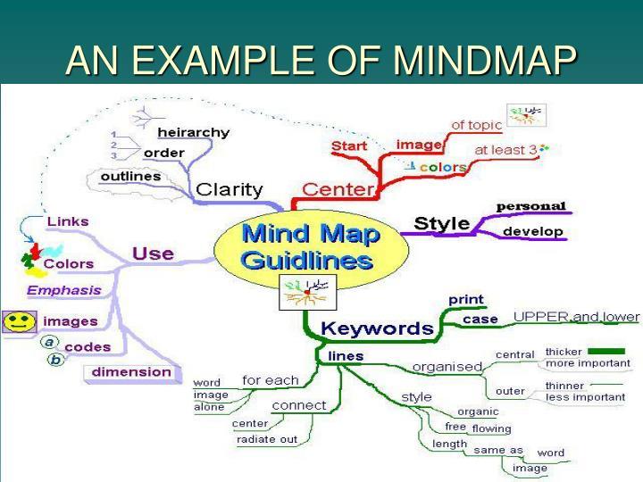 AN EXAMPLE OF MINDMAP