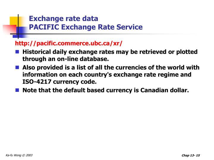 Exchange rate data