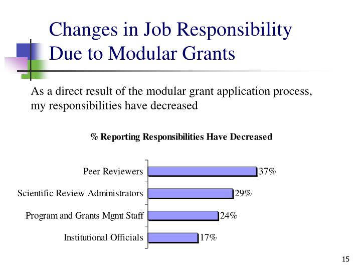 Changes in Job Responsibility