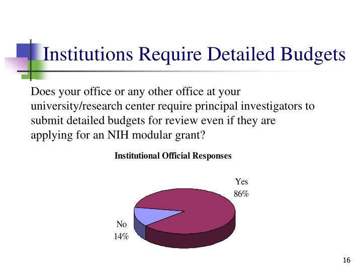 Institutions Require Detailed Budgets