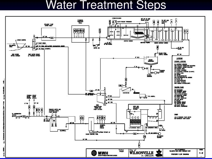 Water Treatment Steps
