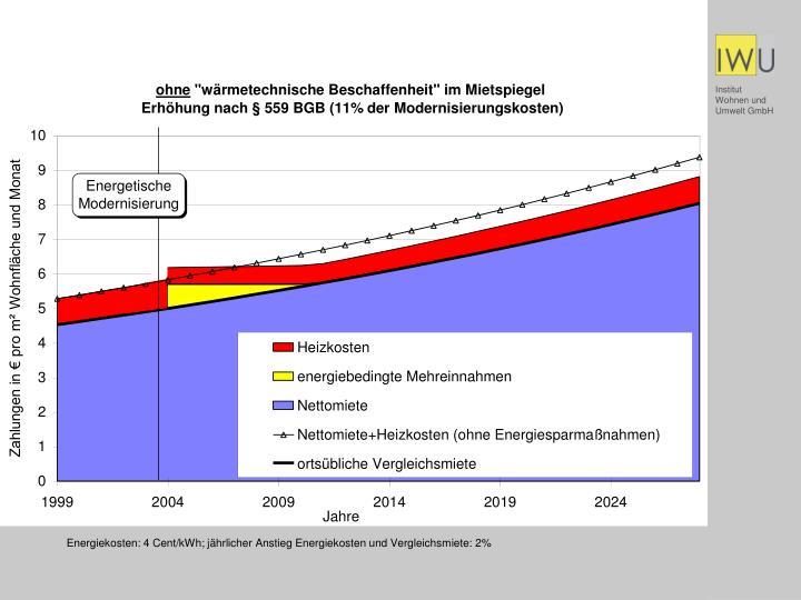 Energiekosten: 4 Cent/kWh; jährlicher Anstieg Energiekosten und Vergleichsmiete: 2%