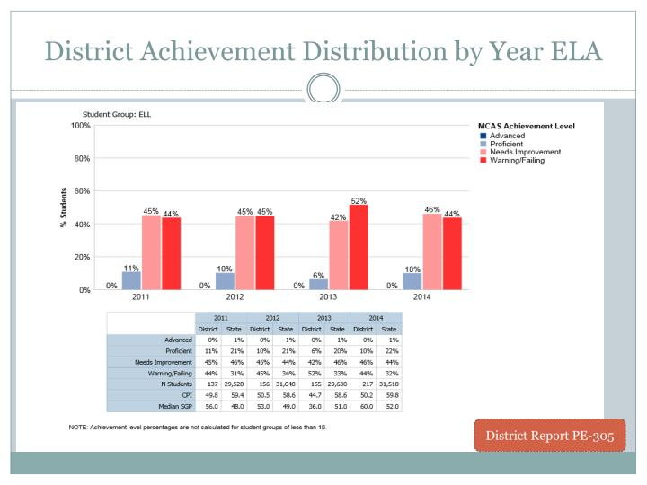 District Achievement Distribution by Year ELA