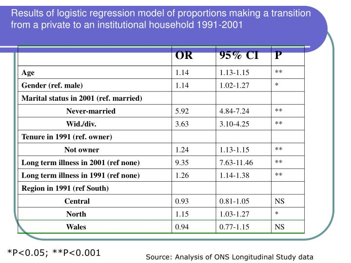 Results of logistic regression model of proportions making a transition from a private to an institutional household 1991-2001