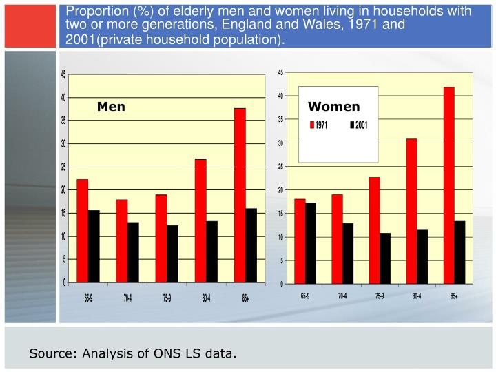 Proportion (%) of elderly men and women living in households with two or more generations, England a...