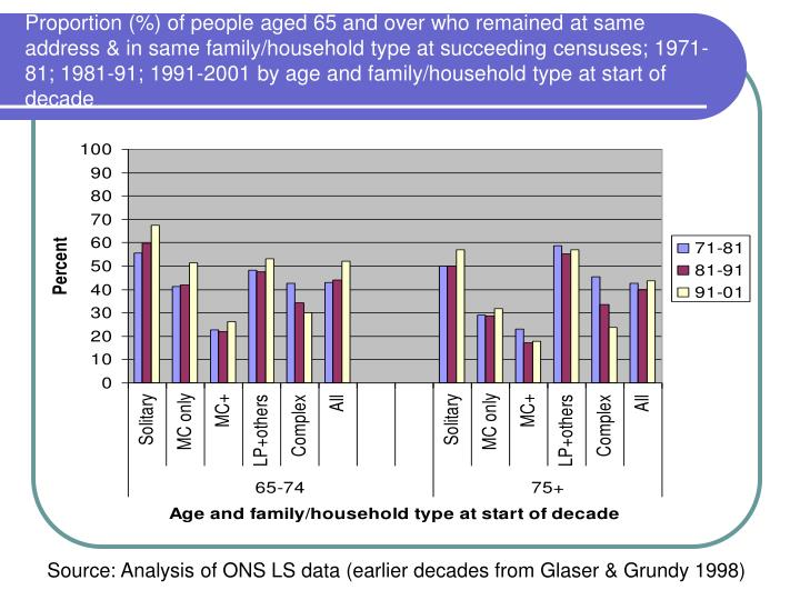 Proportion (%) of people aged 65 and over who remained at same address & in same family/household type at succeeding censuses; 1971-81; 1981-91; 1991-2001 by age and family/household type at start of decade