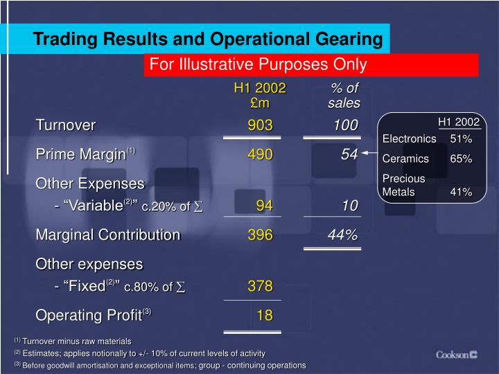 Trading Results and Operational Gearing
