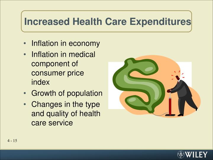 Increased Health Care Expenditures