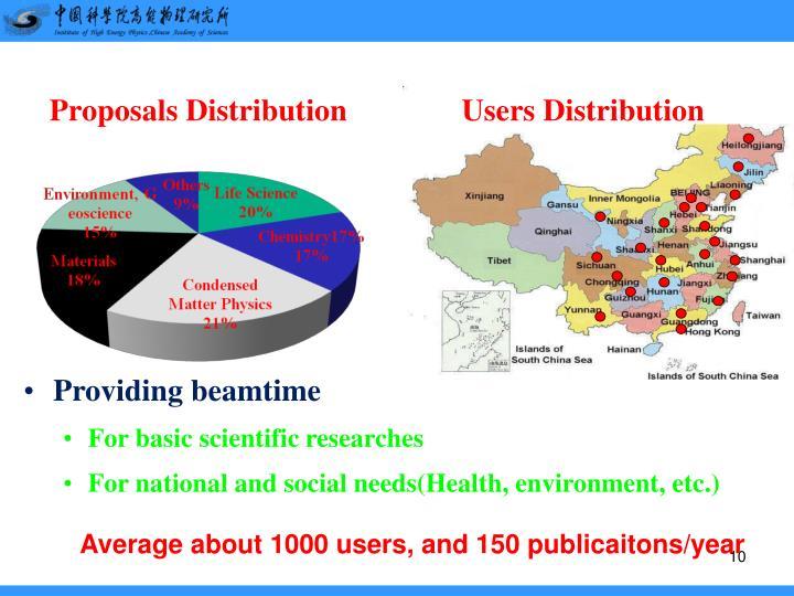 Users Distribution