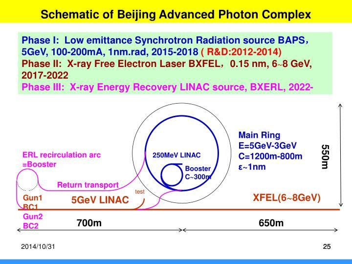 Schematic of Beijing Advanced Photon Complex