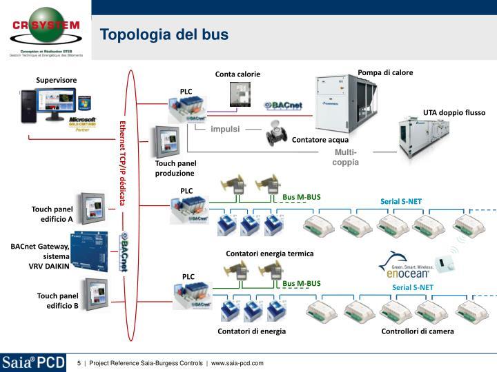 Topologia del bus
