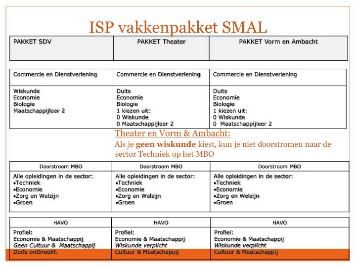 ISP vakkenpakket SMAL