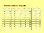 tabela kontroli bud etu6