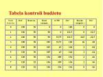 tabela kontroli bud etu7