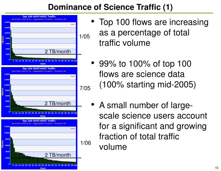 Dominance of Science Traffic (1)