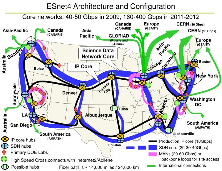 ESnet4 Architecture and Configuration