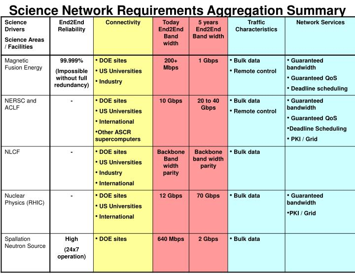 Science Network Requirements Aggregation Summary