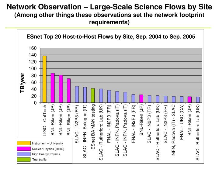 Network Observation – Large-Scale Science Flows by Site
