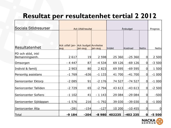 Resultat per resultatenhet tertial 2 2012