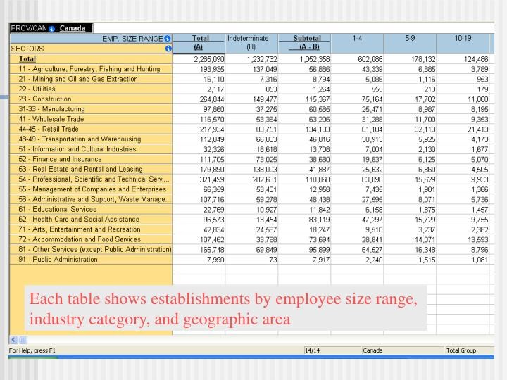Each table shows establishments by employee size range,