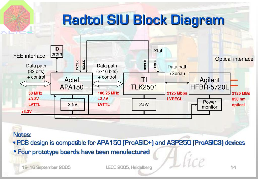 PPT - Radiation Tolerant Source Interface Unit for the ALICE