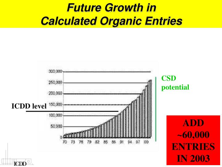 Future Growth in