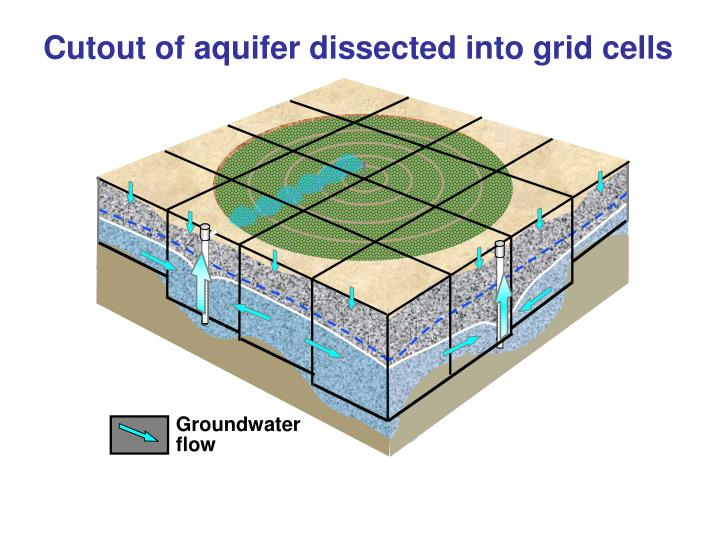 Cutout of aquifer dissected into grid cells