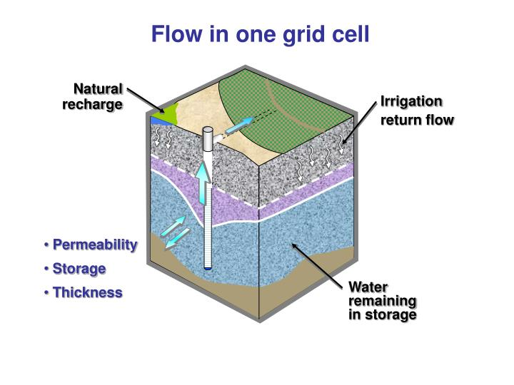 Flow in one grid cell