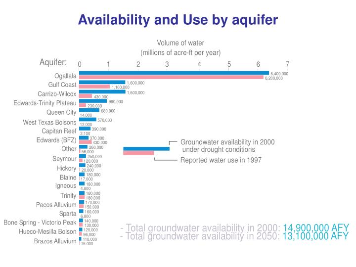 Availability and Use by aquifer