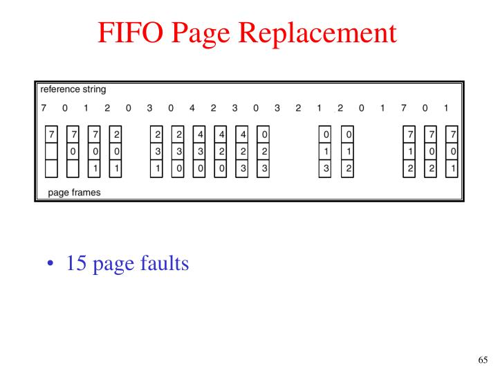 FIFO Page Replacement