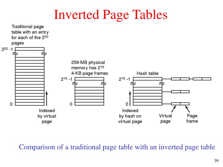 Inverted Page Tables