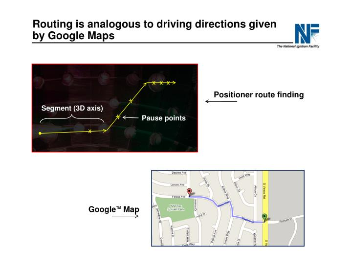 Routing is analogous to driving directions given by Google Maps