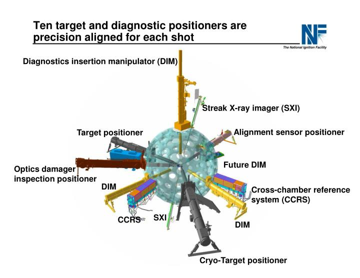 Ten target and diagnostic positioners are precision aligned for each shot