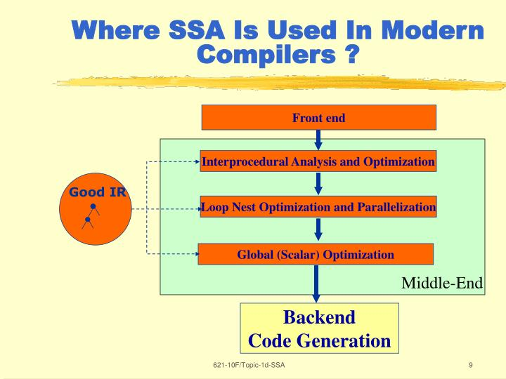 Where SSA Is Used In Modern Compilers ?
